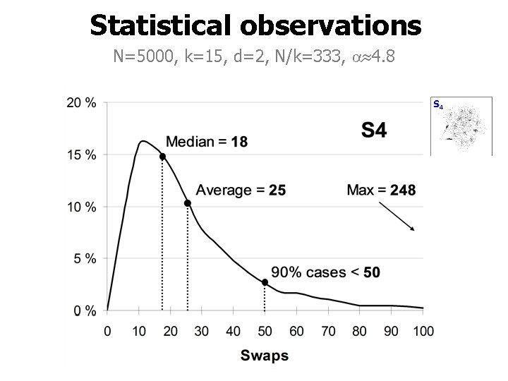 Statistical observations N=5000, k=15, d=2, N/k=333, 4. 8