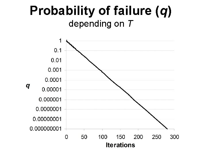 Probability of failure (q) depending on T