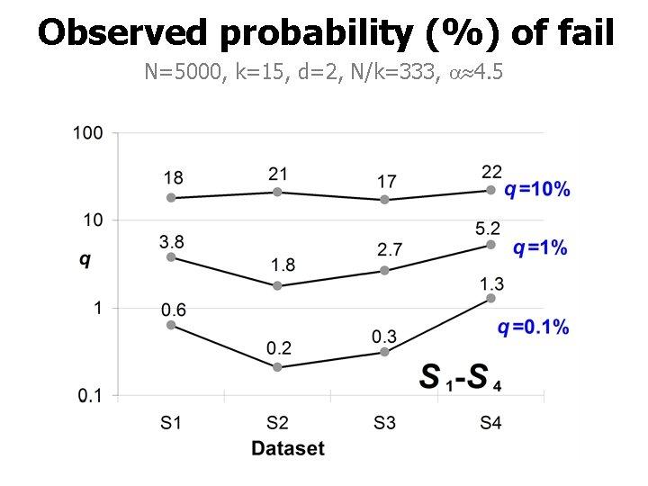 Observed probability (%) of fail N=5000, k=15, d=2, N/k=333, 4. 5