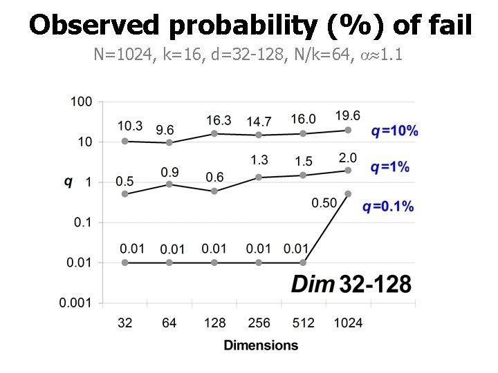 Observed probability (%) of fail N=1024, k=16, d=32 -128, N/k=64, 1. 1