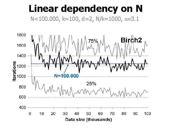 Linear dependency on N N<100. 000, k=100, d=2, N/k=1000, 3. 1