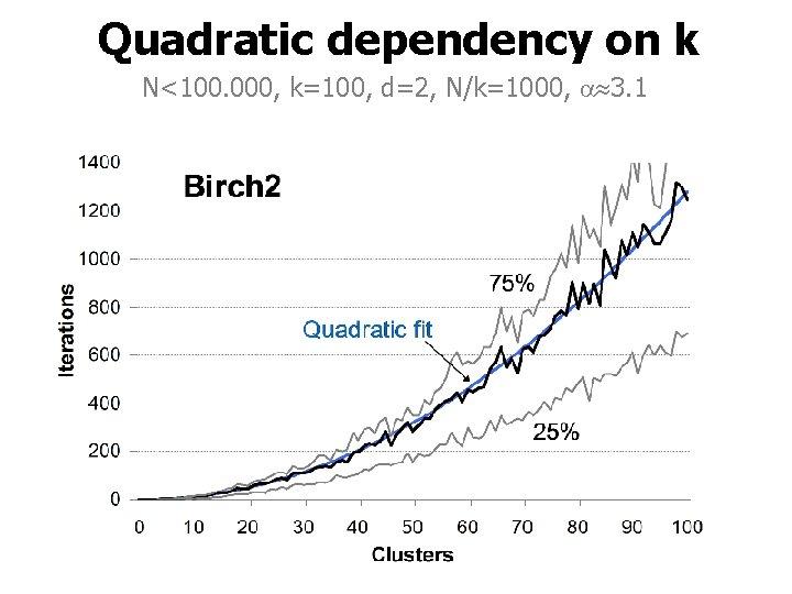 Quadratic dependency on k N<100. 000, k=100, d=2, N/k=1000, 3. 1