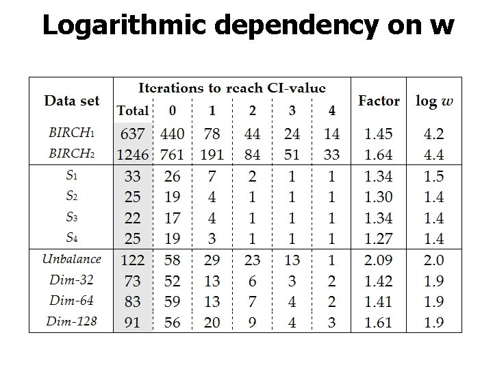 Logarithmic dependency on w