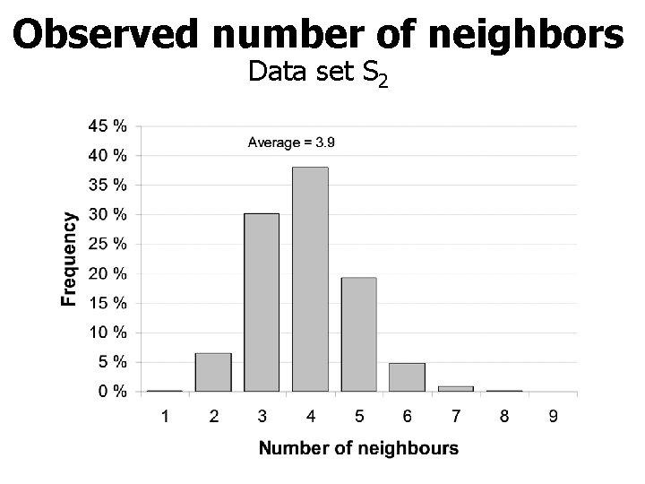 Observed number of neighbors Data set S 2