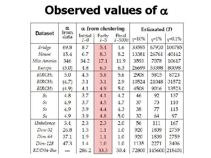 Observed values of