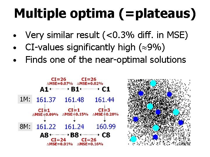 Multiple optima (=plateaus) Very similar result (<0. 3% diff. in MSE) • CI-values significantly