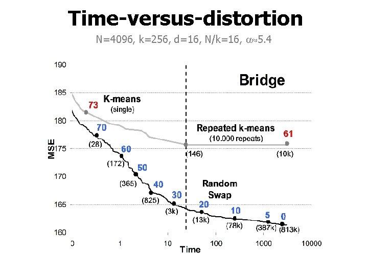 Time-versus-distortion N=4096, k=256, d=16, N/k=16, 5. 4