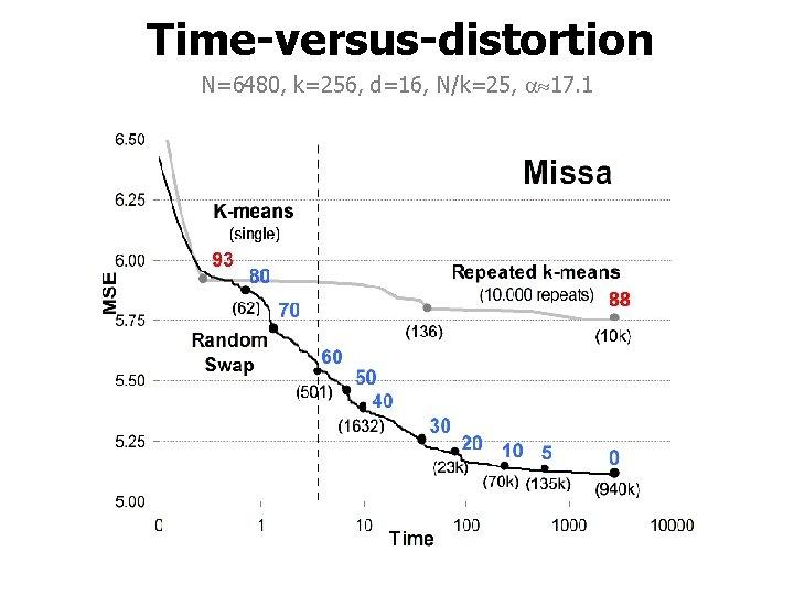 Time-versus-distortion N=6480, k=256, d=16, N/k=25, 17. 1