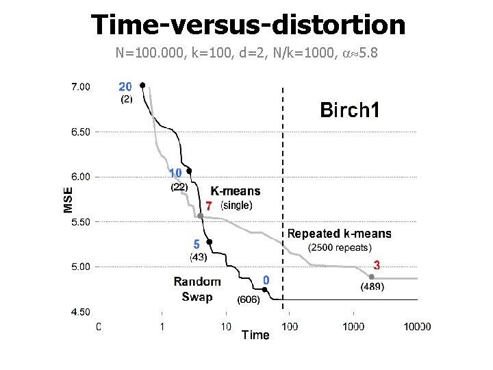 Time-versus-distortion N=100. 000, k=100, d=2, N/k=1000, 5. 8
