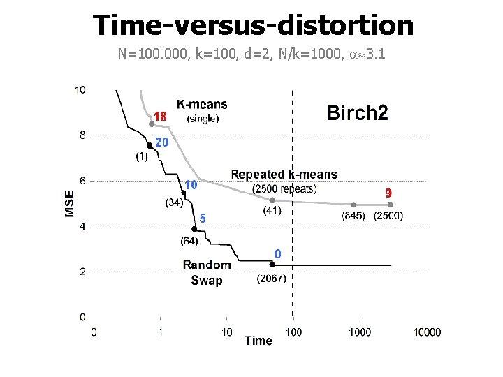 Time-versus-distortion N=100. 000, k=100, d=2, N/k=1000, 3. 1