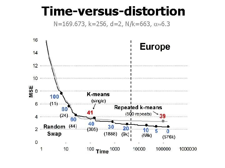 Time-versus-distortion N=169. 673, k=256, d=2, N/k=663, 6. 3