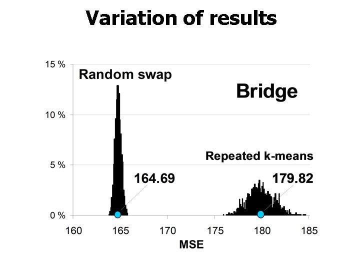 Variation of results