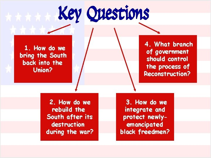 Key Questions 1. How do we bring the South back into the Union? 2.