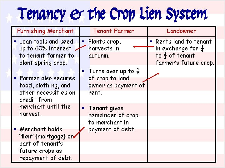 Tenancy & the Crop Lien System Furnishing Merchant § Loan tools and seed up