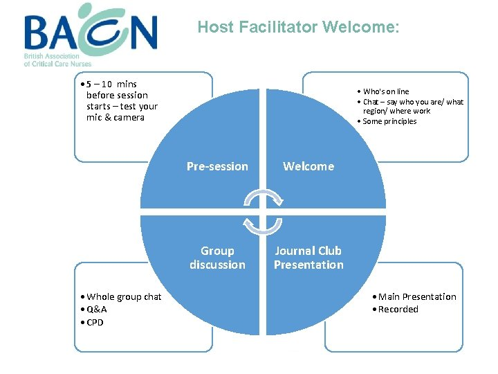 Host Facilitator Welcome: • 5 – 10 mins before session starts – test your