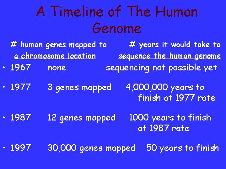 A Timeline of The Human Genome # human genes mapped to a chromosome location