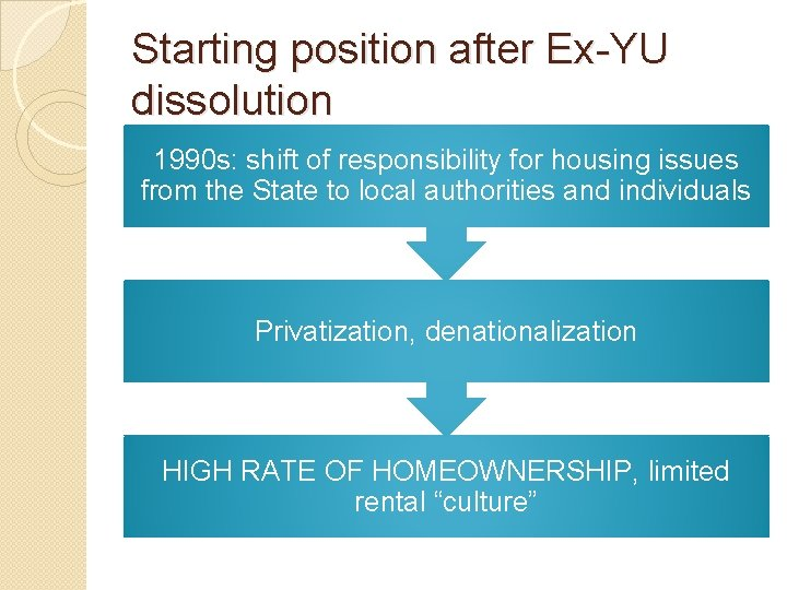 Starting position after Ex-YU dissolution 1990 s: shift of responsibility for housing issues from