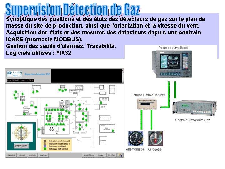 Synoptique des positions et des états des détecteurs de gaz sur le plan de