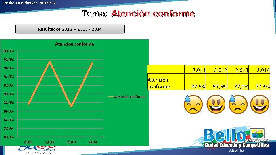 Revisión por la dirección. 2014 -07 -10 Tema: Atención conforme Resultados 2012 – 2013