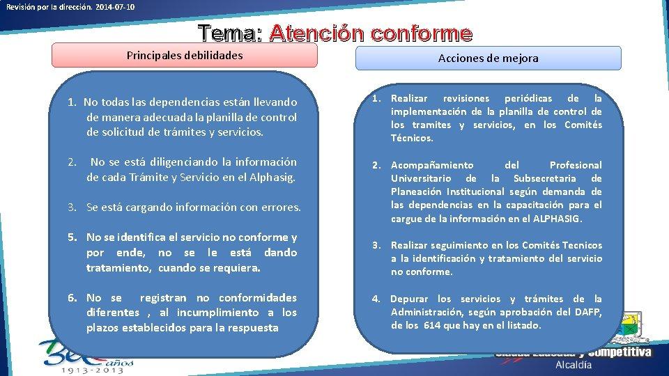 Revisión por la dirección. 2014 -07 -10 Tema: Atención conforme Principales debilidades Acciones de