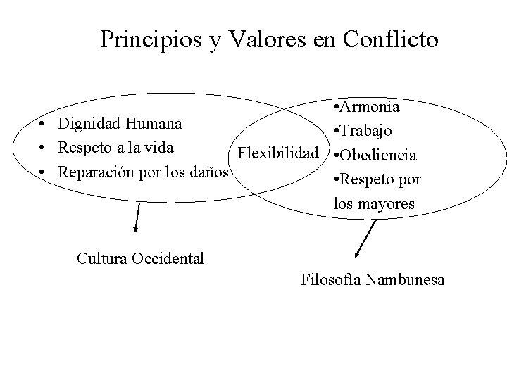 Principios y Valores en Conflicto • Armonía • Dignidad Humana • Trabajo • Respeto