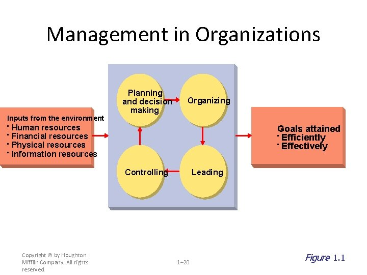 Management in Organizations Inputs from the environment • • Planning and decision making Organizing