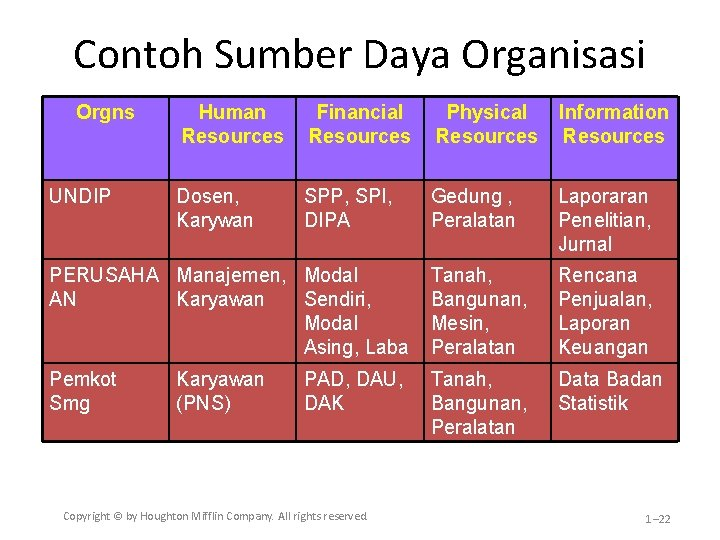 Contoh Sumber Daya Organisasi Orgns Human Resources Financial Resources Physical Resources Information Resources Dosen,