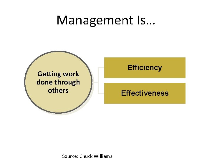 Management Is… Getting work done through others Source: Chuck Williams Efficiency Effectiveness