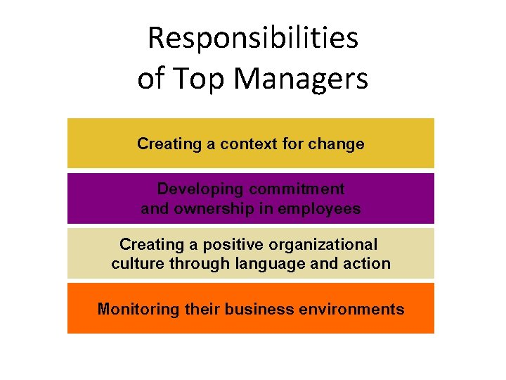 Responsibilities of Top Managers Creating a context for change Developing commitment and ownership in