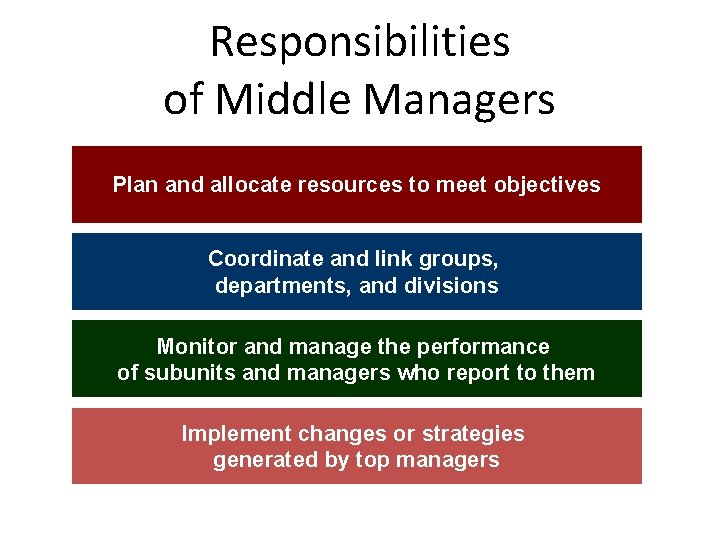 Responsibilities of Middle Managers Plan and allocate resources to meet objectives Coordinate and link