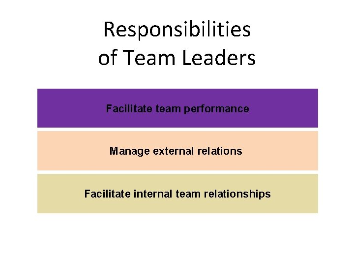 Responsibilities of Team Leaders Facilitate team performance Manage external relations Facilitate internal team relationships