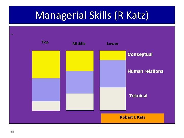 Managerial Skills (R Katz). Top Middle Lower Conseptual Human relations Teknical Robert L Katz