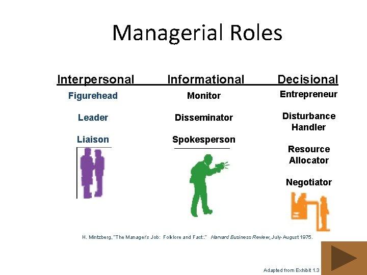 Managerial Roles Interpersonal Informational Decisional Figurehead Monitor Entrepreneur Leader Disseminator Disturbance Handler Liaison Spokesperson
