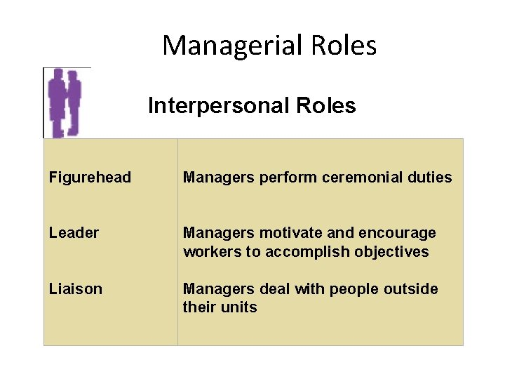 Managerial Roles Interpersonal Roles Figurehead Managers perform ceremonial duties Leader Managers motivate and encourage
