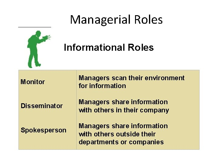 Managerial Roles Informational Roles Monitor Managers scan their environment for information Disseminator Managers share