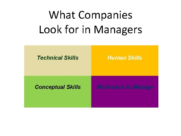 What Companies Look for in Managers Technical Skills Human Skills Conceptual Skills Motivation to
