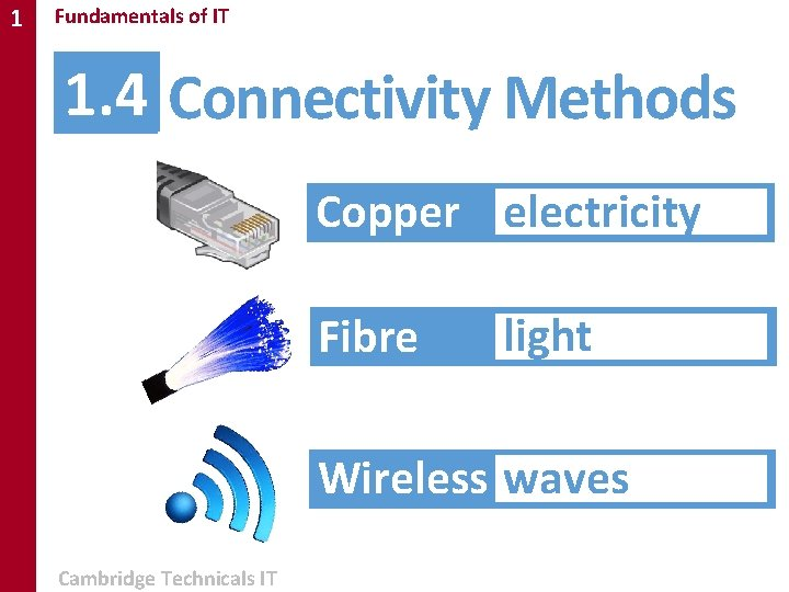 1 Fundamentals of IT 1. 4 Connectivity Methods Copper electricity Fibre light Wireless waves