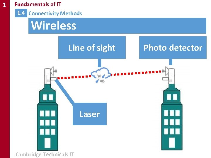 1 Fundamentals of IT 1. 4 Connectivity Methods Wireless Line of sight Laser Cambridge