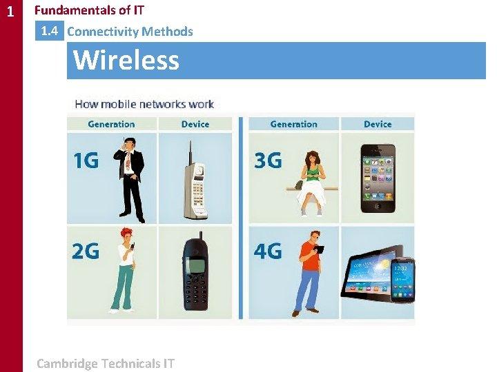 1 Fundamentals of IT 1. 4 Connectivity Methods Wireless Cambridge Technicals IT