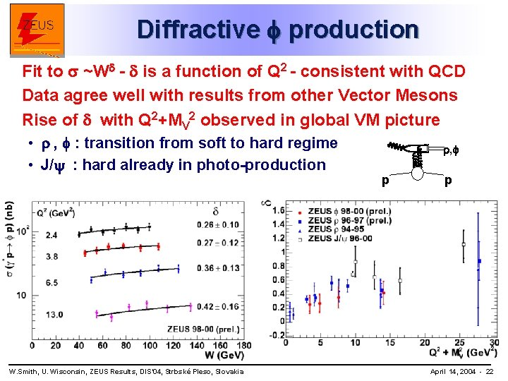 Diffractive production Fit to ~Wd - d is a function of Q 2 -