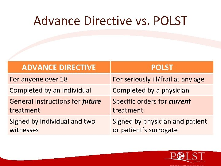 Advance Directive vs. POLST ADVANCE DIRECTIVE POLST For anyone over 18 Completed by an