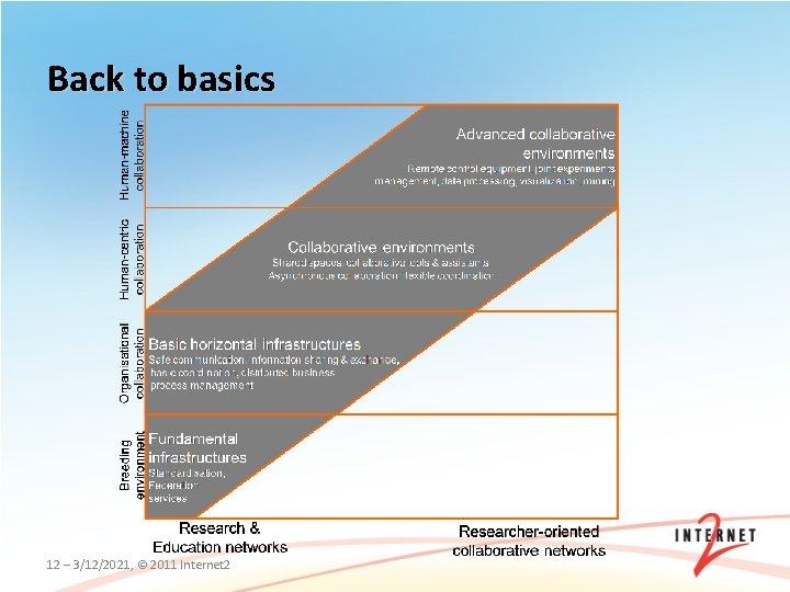 Back to basics 12 – 3/12/2021, © 2011 Internet 2