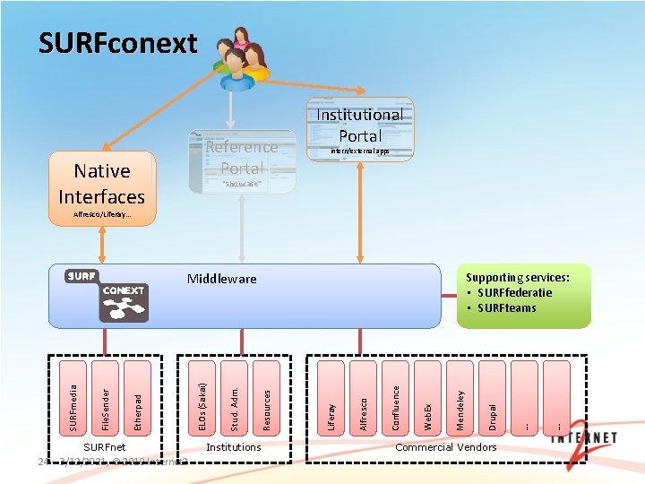 "SURFconext Reference Portal Native Interfaces Institutional Portal intern/external apps ""Showcase"" Alfresco/Liferay… SURFnet 24 –"