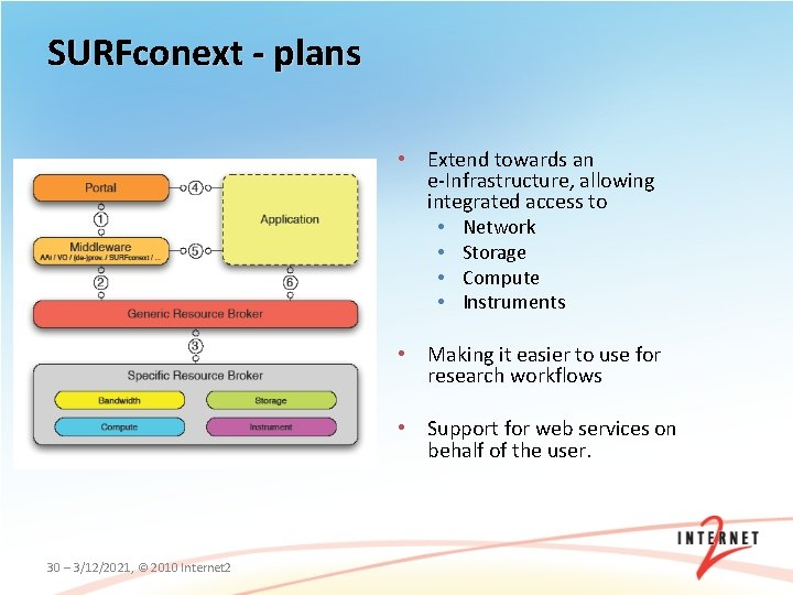 SURFconext - plans • Extend towards an e-Infrastructure, allowing integrated access to • Network