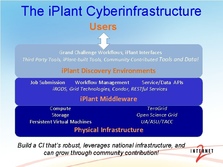 The i. Plant Cyberinfrastructure Users Grand Challenge Workflows, i. Plant Interfaces Third Party Tools,