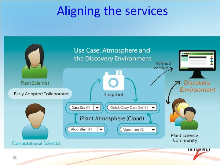 Aligning the services 51