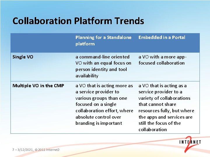 Collaboration Platform Trends Planning for a Standalone platform Embedded in a Portal Single VO