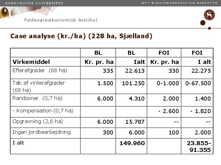 Case analyse (kr. /ha) (228 ha, Sjælland) BL Virkemiddel BL Kr. pr. ha FOI