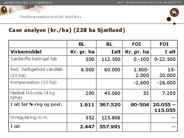Case analyse (kr. /ha) (228 ha Sjælland) BL Virkemiddel Sædskifte betinget tab Red. Vedligehold