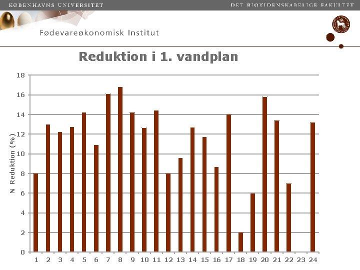 Reduktion i 1. vandplan 18 16 N Reduktion (%) 14 12 10 8 6